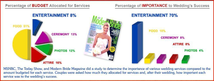 Chart of MSNBC, The Today Show and Modern Bride Magazine's study of the importance of various wedding services showing the importance of wedding DJs and entertainment